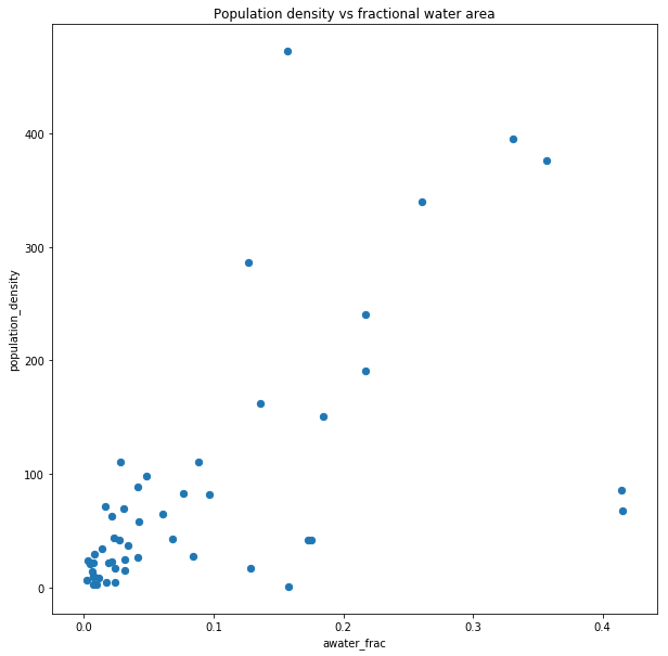 population density vs fractional water area scatter plot