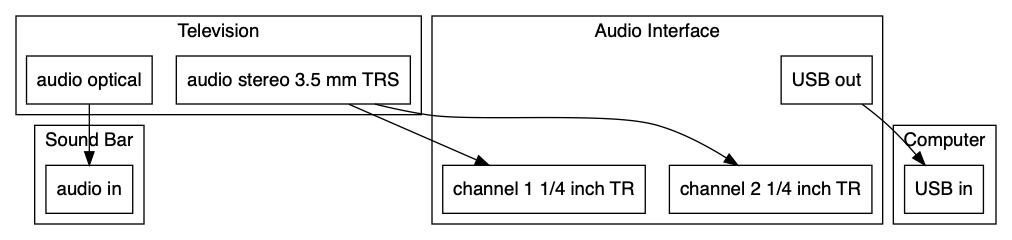 tv recording system